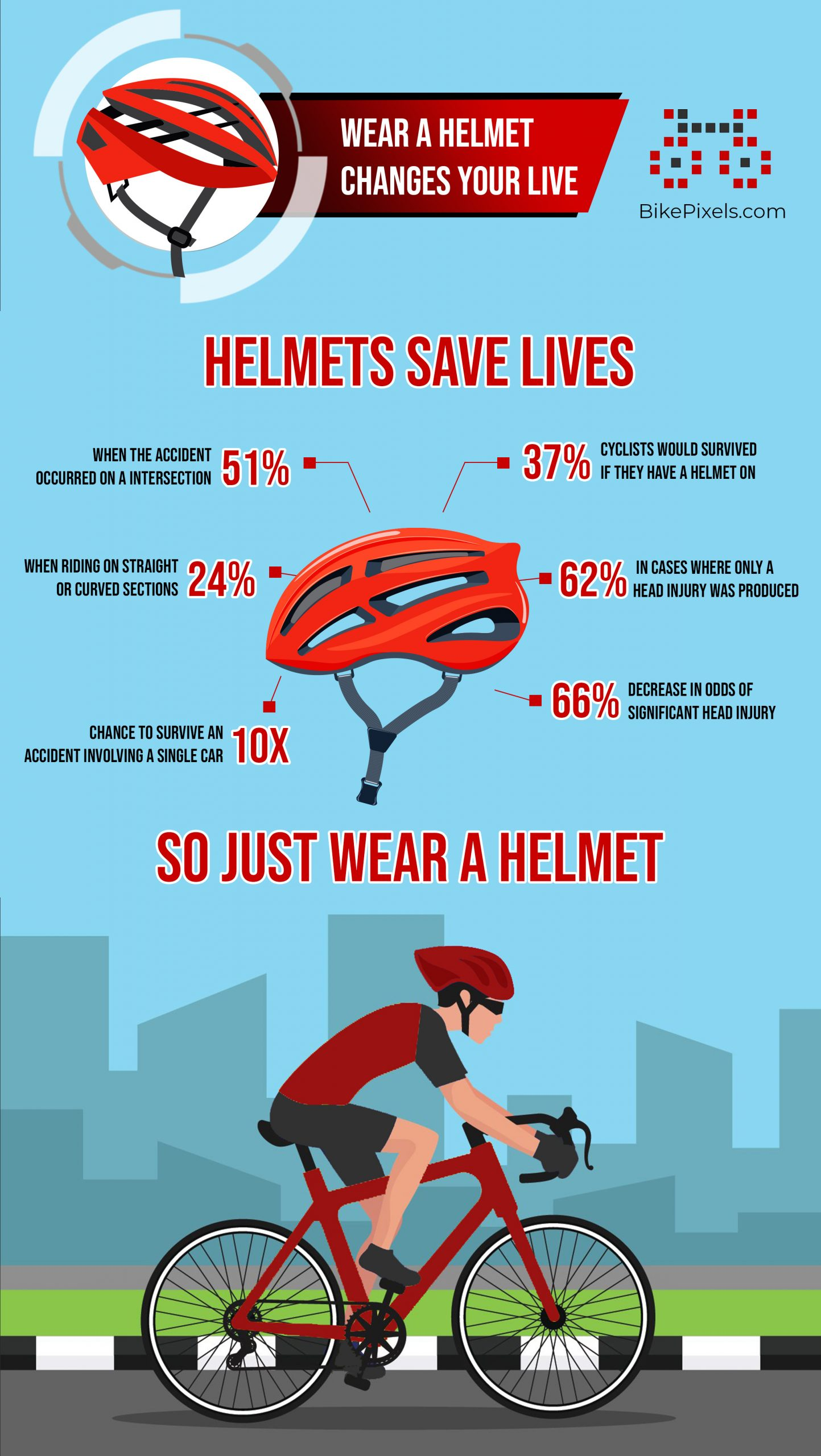 Infographic showing the statistics of reduced risk of death and serious injury through helmet use.