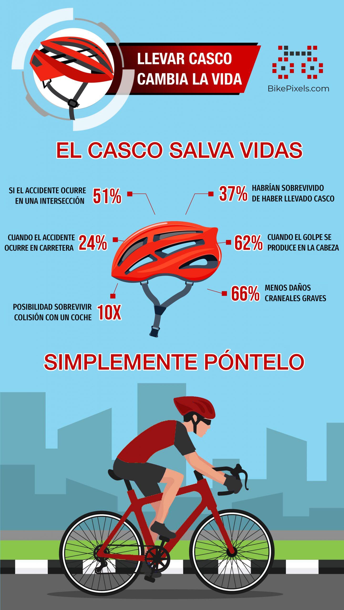 Infografía que muestra las estadísticas de reducción del riesgo de muerte y lesiones graves gracias al uso del casco.