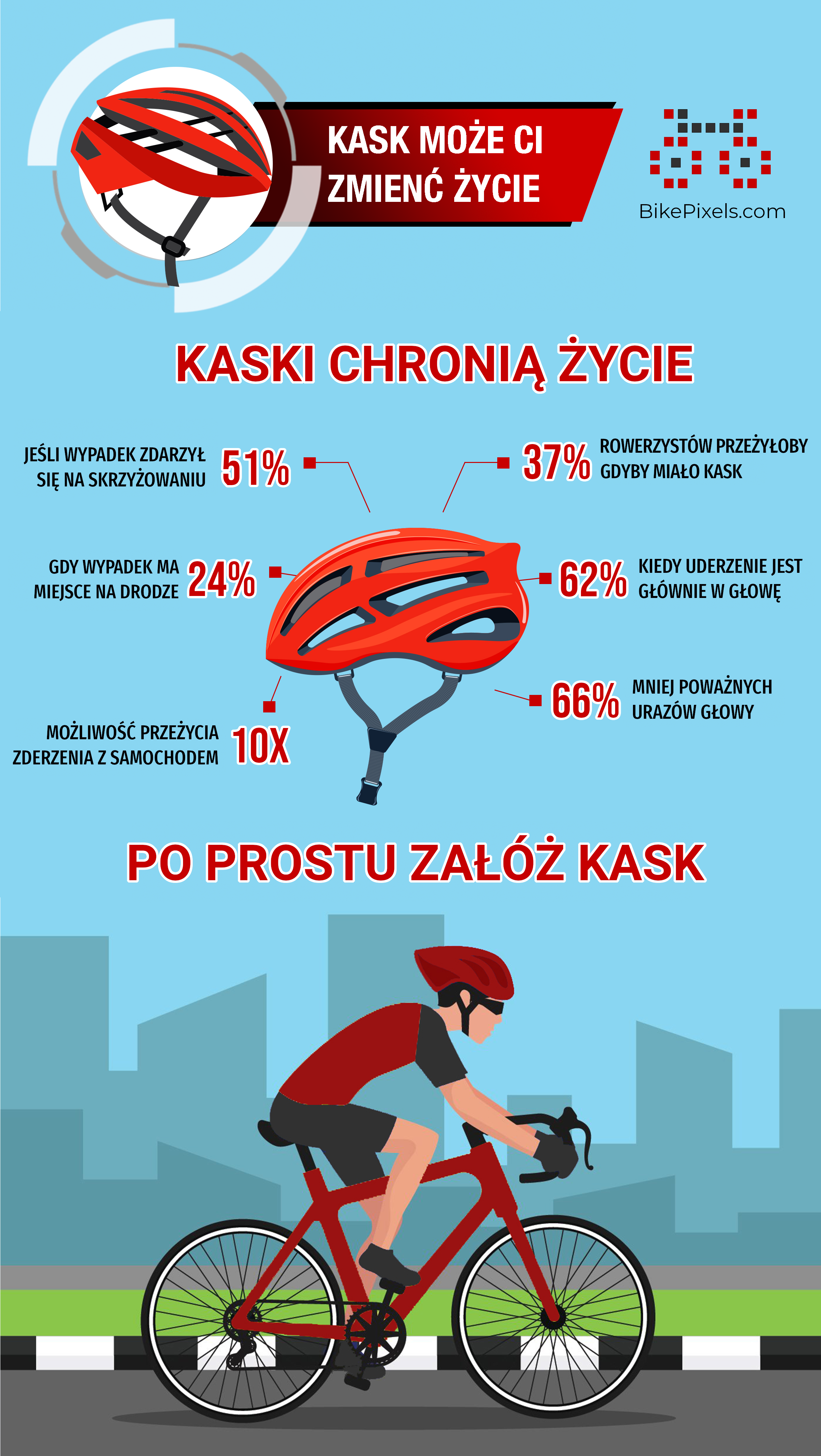 Infografika przedstawiająca statystyki dotyczące zmniejszenia ryzyka śmierci i poważnych obrażeń dzięki używaniu kasków.