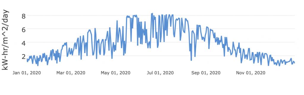 Gráfica con los valores diarios de irradiación horizontal para la ciudad de Lugo (España) en kWm²/día. Los valores se sitúan siguiendo una curva de campana con valores comprendidos entre 1 kWm²/día en los peores días llegando hasta algo más de 8 kWm²/día para los días mejores.