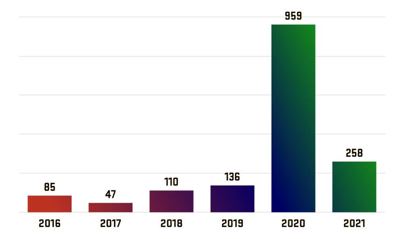 Wykres słupkowy z liczbą projektów certyfikowanych przez OSHWA w latach 2016-2021.