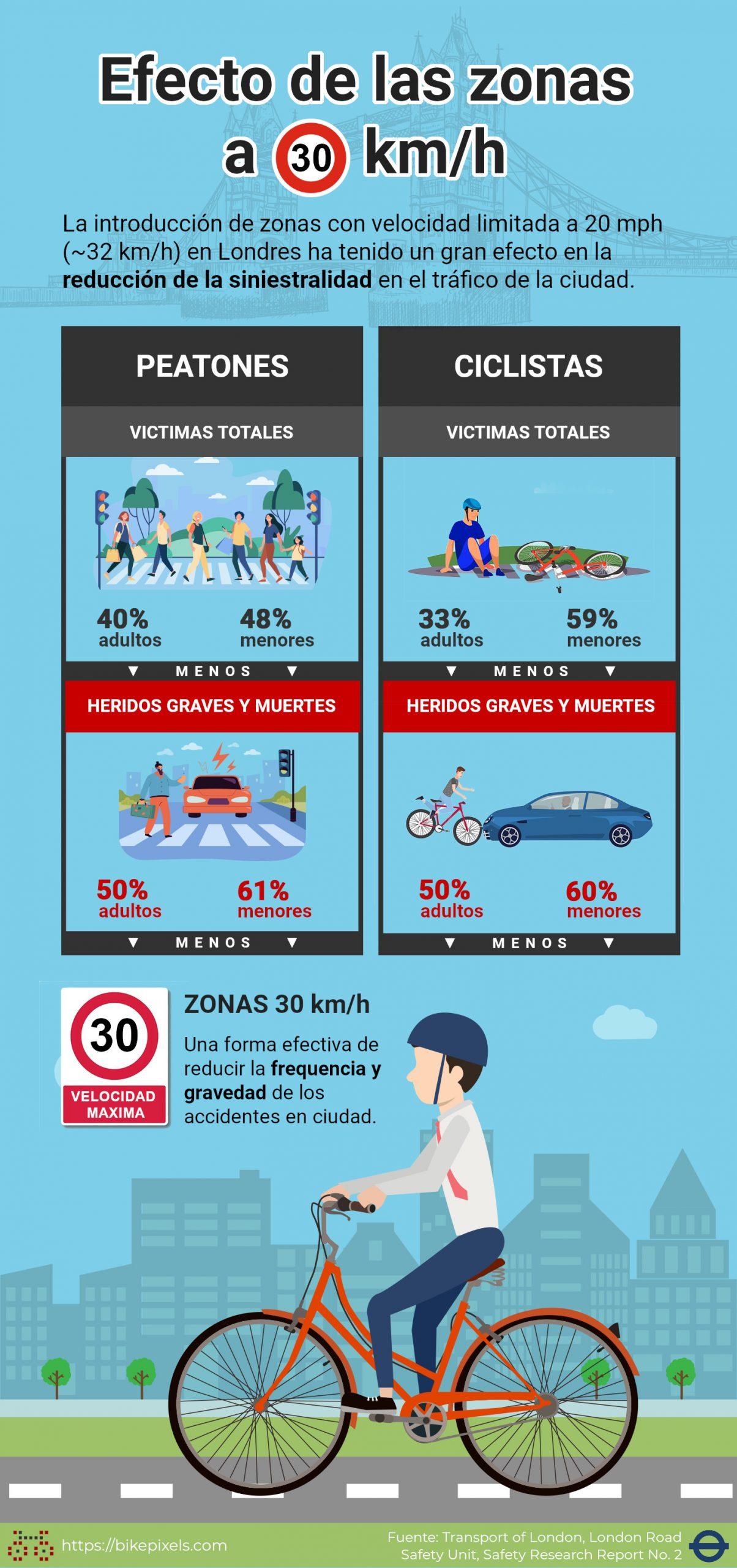 Infografía con las estadísticas de de accidentes tras aplicar zonas 30 km/h en Londres. Han demostrado cómo limitar la velocidad reduce los accidentes y la siniestralidad.